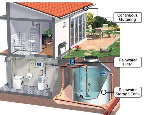 Rain-Water-Harvesting-House-Pic
